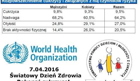 Rozpowszechnienie cukrzycy w Polsce i związanych z nią czynników ryzyka, dane WHO 2016