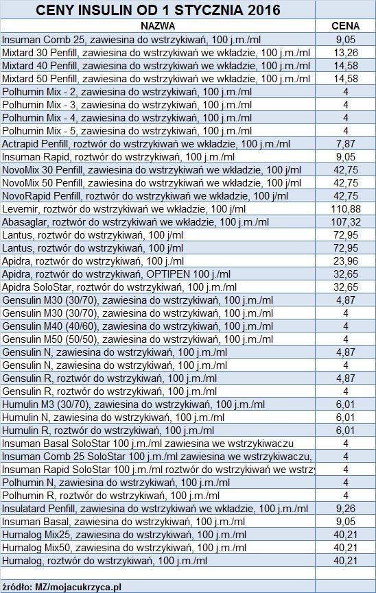 Ceny insulin od 1.01.16