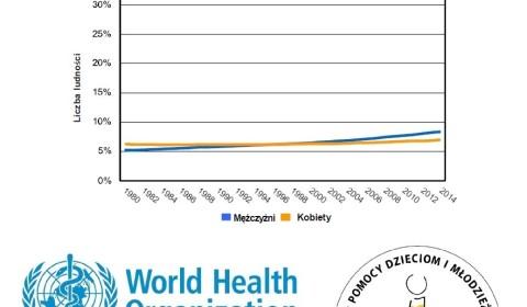 Trendy rozpowszechniania cukrzycy w Polsce, dane WHO 2016